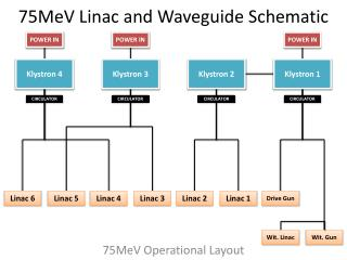 75MeV Linac  and Waveguide Schematic