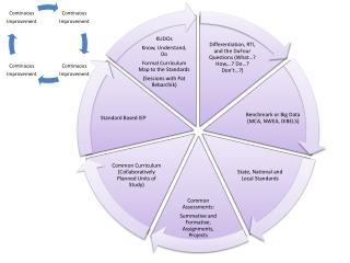Staff Development District Initiatives and Goals Pie Slide