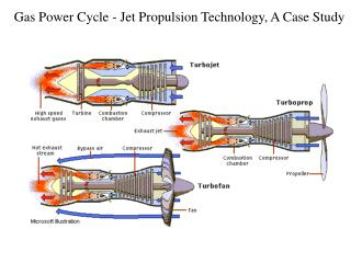 Gas Power Cycle - Jet Propulsion Technology, A Case Study