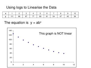 Using logs to Linearise the Data