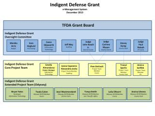 Indigent Defense Grant e-Management System December 2013