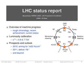 LHC status report Massimiliano FERRO-LUZZI , LHC  Programme  Coordinator CERN - PH Dept.