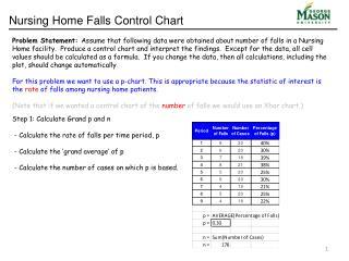 Nursing Home Falls Control Chart