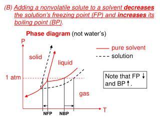 (B)  Adding a nonvolatile solute to a solvent  decreases