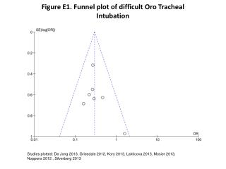 Figure E1.  Funnel  plot of  difficult Oro Tracheal  Intubation