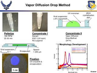 Vapor Diffusion Drop Method
