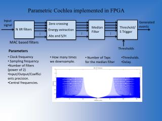 Parametric Cochlea implemented in FPGA