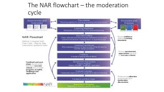 The NAR flowchart – the moderation cycle