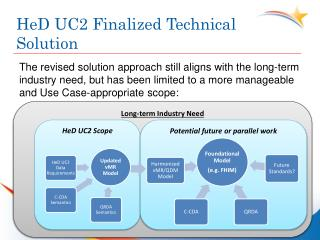 HeD  UC2 Finalized Technical Solution