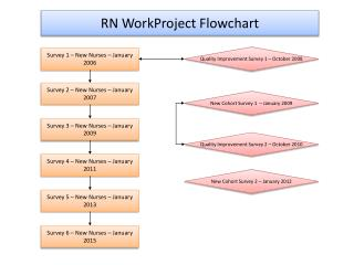 RN  WorkProject  Flowchart