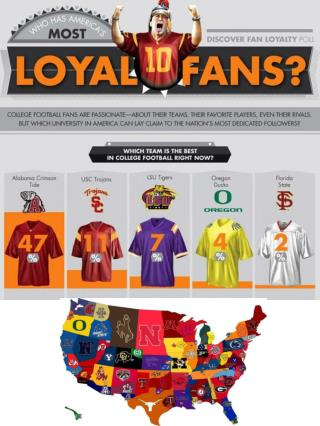 College Football  Fan Loyalty