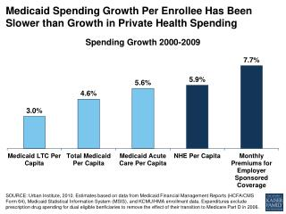 medicaid spending growth per enrollee has been slower than growth in private health spending medicaid1