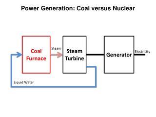 Power Generation: Coal versus Nuclear