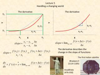 The derivative