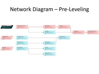 Network Diagram – Pre-Leveling