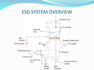 ESD SYSTEM OVERVIEW