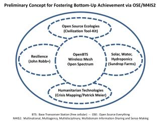 Preliminary Concept for Fostering Bottom-Up Achievement via OSE/M4IS2