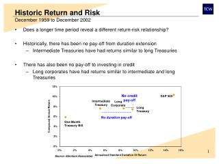 Historic Return and Risk December 1959 to December 2002