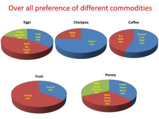 Over all preference of  different commodities