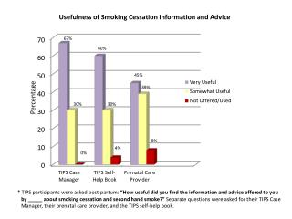 Usefulness  of Smoking Cessation Information and Advice