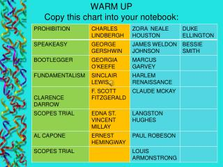 WARM UP Copy this chart into your notebook:
