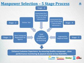 Manpower Selection – 5 Stage Process