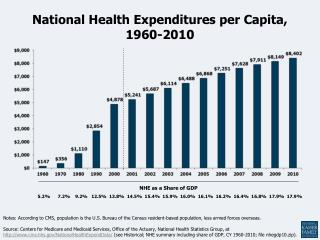 National Health Expenditures per Capita, 1960-2010