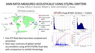 Five STS float data have been analyzed and presented