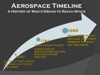 Aerospace Timeline A History of Man's Dream to Reach Space