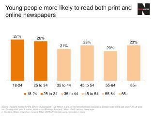Young people more likely to read both print and online newspapers