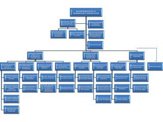 Organigrama Superintendencia