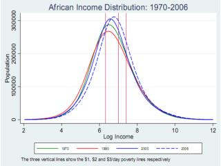 Our estimates of African inequality allow us to measure African welfare. For example,