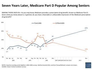 Seven Years Later, Medicare Part D Popular Among Seniors