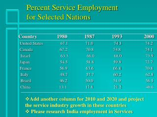 Percent Service Employment for Selected Nations
