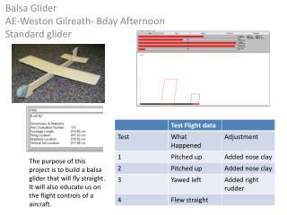 Balsa Glider AE- W eston Gilreath-  Bday  Afternoon  S tandard glider