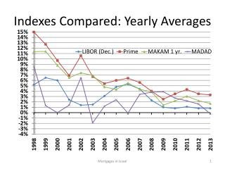 Indexes Compared: Yearly Averages