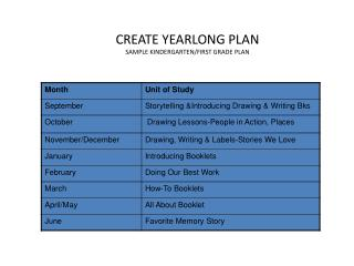CREATE YEARLONG PLAN SAMPLE KINDERGARTEN/FIRST GRADE PLAN