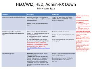 HEO/WIZ, HED, Admin-RX  D own   MD Process 8/12