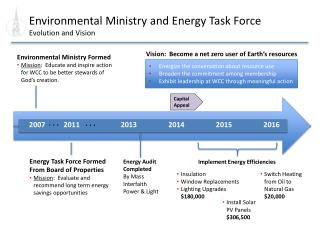 Environmental Ministry and Energy Task Force  Evolution and Vision