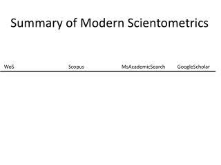 Summary of Modern  Scientometrics