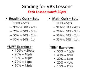 Grading for VBS Lessons Each Lesson worth 30pts