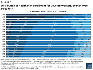 Exhibit E: Distribution  of Health Plan Enrollment for Covered Workers, by Plan Type,  1988-2013