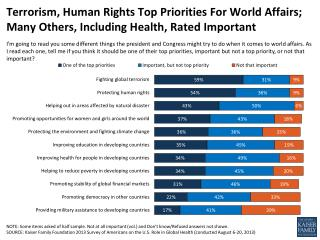 terrorism human rights top priorities for world affairs many others including health rated important polling