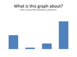 What is this graph about? What is missing? What would help us understand it?