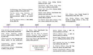Heng , Bismarck, Lee, Wilson, Williams,  J. Pharm. Sci. (2007), 96 (8), p2134-2144 .