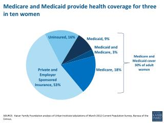 Medicare and Medicaid provide health coverage for  three  in ten women