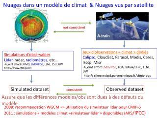Nuages dans un modèle de climat  & Nuages vus par satellite