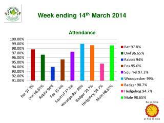 Week ending  14 th  March 2014