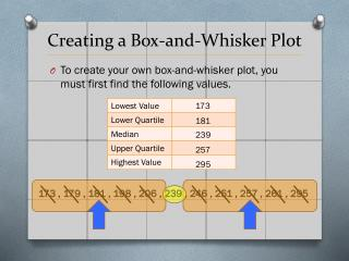 Creating a Box-and-Whisker Plot