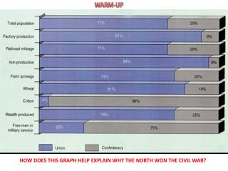 HOW DOES THIS GRAPH HELP EXPLAIN WHY THE NORTH WON THE CIVIL WAR?